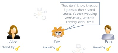 Shared-Key Cryptography